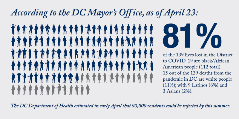 """Illustration of 139 people and the words """"According to the DC Mayor's Office, as of April 23: 81% of the 139 lives lost in the District to COVID-19 are black/African American (112 total) 15 out of the 139 deaths from the pandemic in DC are white people (11%); with 9 Latinos (6%) and 3 Asians (2%)"""